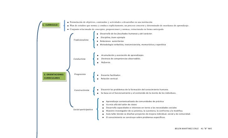 CURRICULOFormulación de objetivos, contenidos y actividades a desarrollar en una institución Plan de estudios que norma y ...