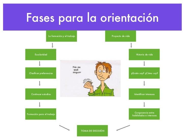 Orientacion educativa y vocacional - Orientacion de un piso ...