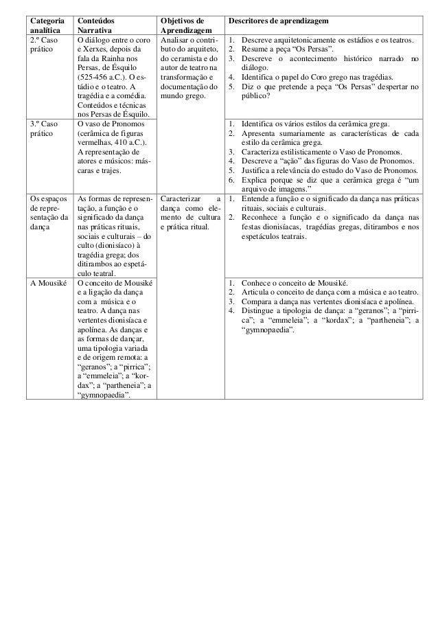 Categoria analítica Conteúdos Narrativa Objetivos de Aprendizagem Descritores de aprendizagem 2.º Caso prático O diálogo e...
