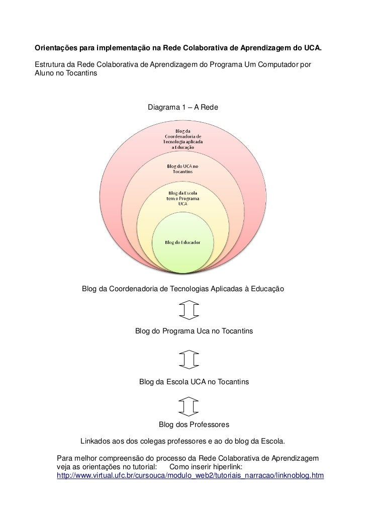 Orientações para implementação na Rede Colaborativa de Aprendizagem do UCA.Estrutura da Rede Colaborativa de Aprendizagem ...
