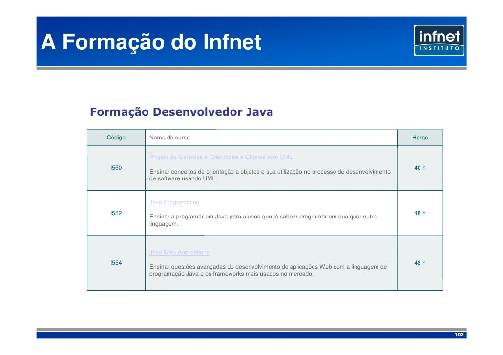 A Formação do Infnet       Formação Desenvolvedor Java        Código   Nome do curso                                      ...