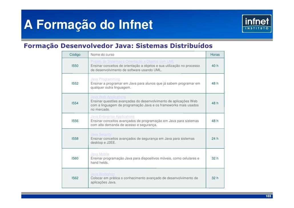 A Formação do Infnet Formação Desenvolvedor Java: Sistemas Distribuídos             Código   Nome do curso                ...