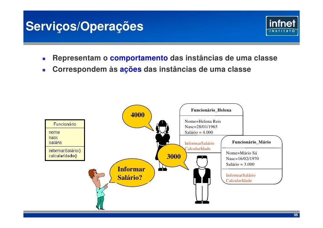 Serviços/Operações      Representam o comportamento das instâncias de uma classe     Correspondem às ações das instâncias ...
