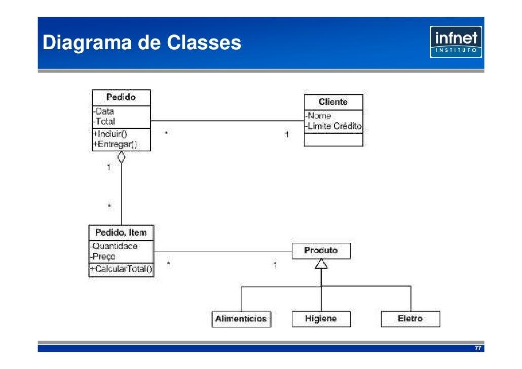 Diagrama de Classes                           77