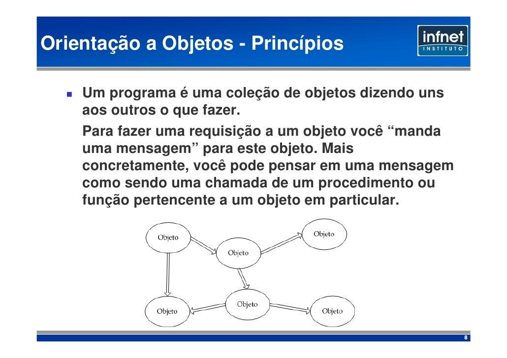 Orientação a Objetos - Princípios      Um programa é uma coleção de objetos dizendo uns     aos outros o que fazer.     Pa...