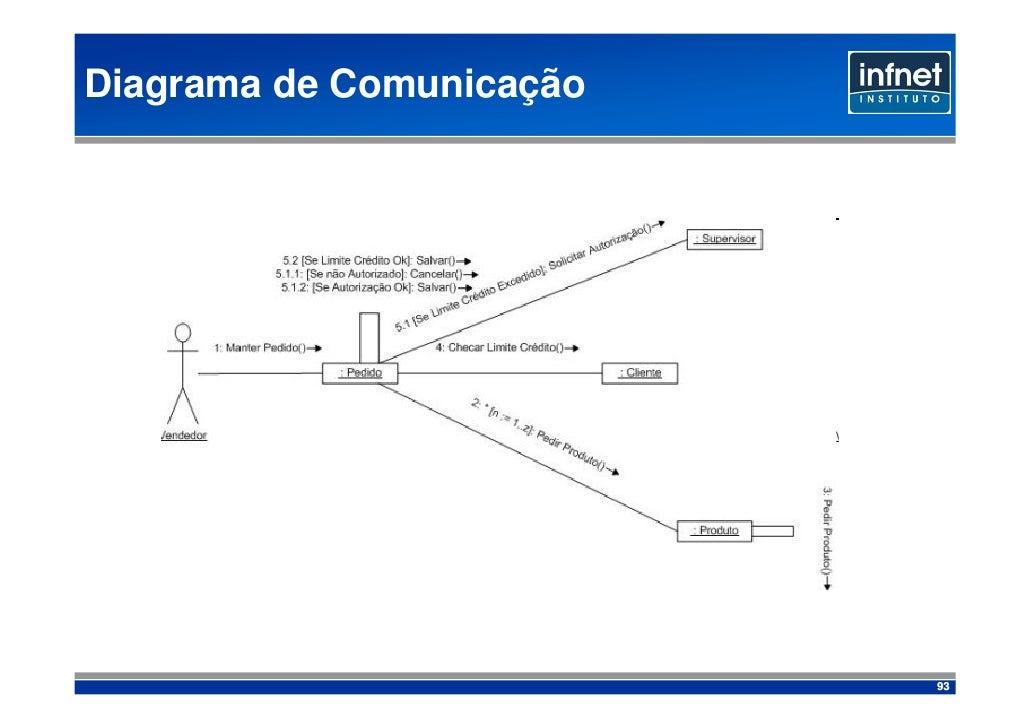 Diagrama de Comunicação                               93