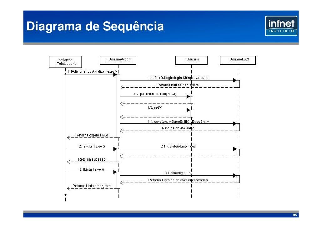Diagrama de Sequência                             95