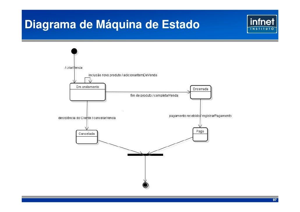 Diagrama de Máquina de Estado                                     97