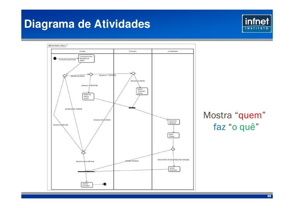 """Diagrama de Atividades                              Mostra """"quem""""                           faz """"o quê""""                   ..."""