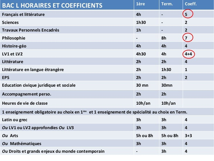 coefficient des matieres en seconde generale