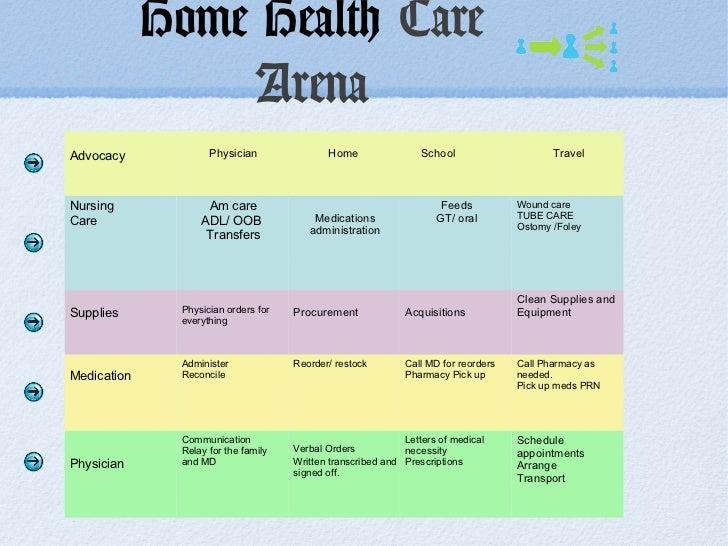 orientation to home care nursing