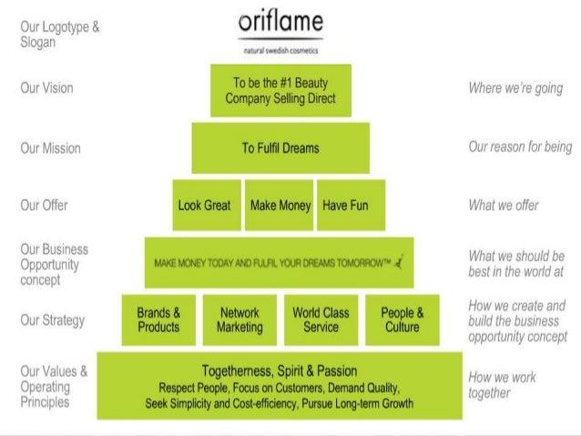 Oriflame Direct Marketing Strategy Essay