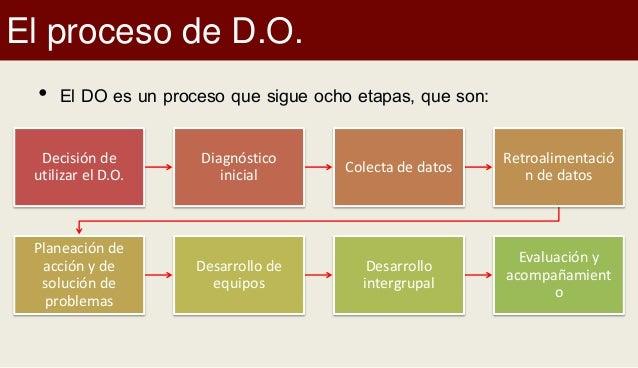 El proceso de D.O. • El DO es un proceso que sigue ocho etapas, que son: Decisión de utilizar el D.O. Diagnóstico inicial ...