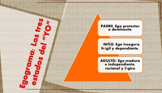 PADRE: Ego protector o dominante. NIÑO: Ego inseguro, frágil y dependiente. ADULTO: Ego maduro e independiente, racional y...