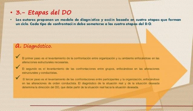 • 3.- Etapas del DO • Los autores proponen un modelo de diagnóstico y acción basado en cuatro etapas que forman un ciclo. ...