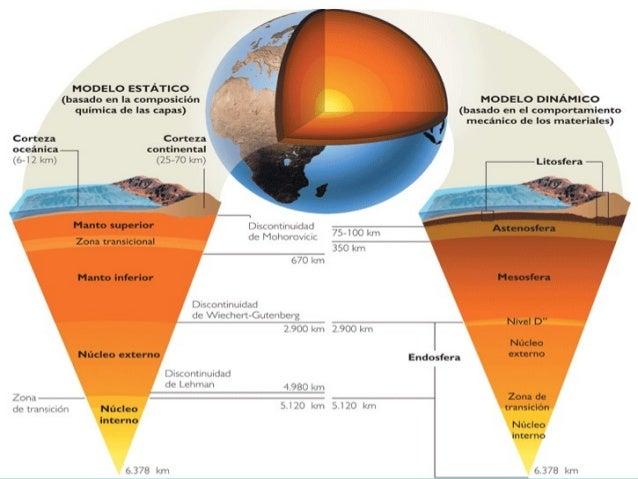COMPOSICIÓN• Corteza terrestre: capa más externa que se extiende  hasta la discontinuidad de Mohorovicic. Tiene un espesor...