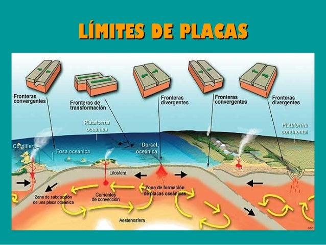 """BORDE DIVERGENTE                 """"DORSAL OCEÁNICA""""Límite que existe entre dos placas tectónicas que se separan. Son       ..."""