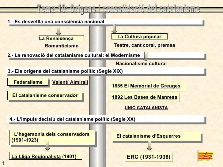 Tema 10: Orígens i consolidació del catalanisme 1 1.- Es desvetlla una consciència nacional La Renaixença La Cultura popul...
