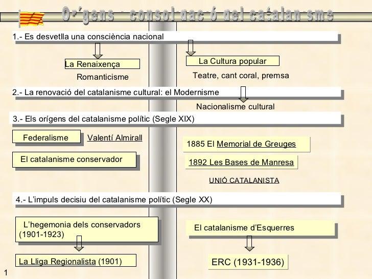 Orígens i consolidació del catalanisme 1 1.- Es desvetlla una consciència nacional La Renaixença La Cultura popular Romant...