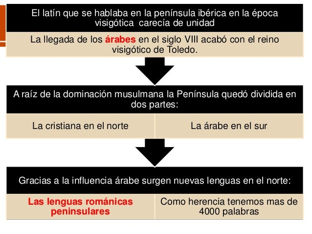 Origen y evoluci n del castellano for Bazar la iberica