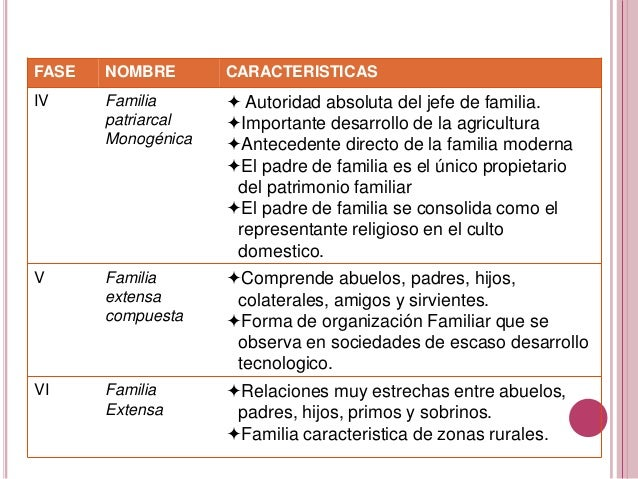 El Matrimonio Romano Evolucion Historica : Origen y evolucion historica de la familia