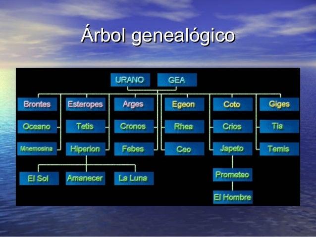 Origen y titanomaquia griega.ppt (modificado)