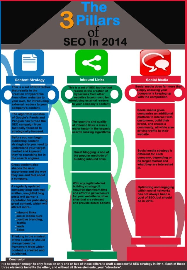 The 3 Pillars of SEO in 2014