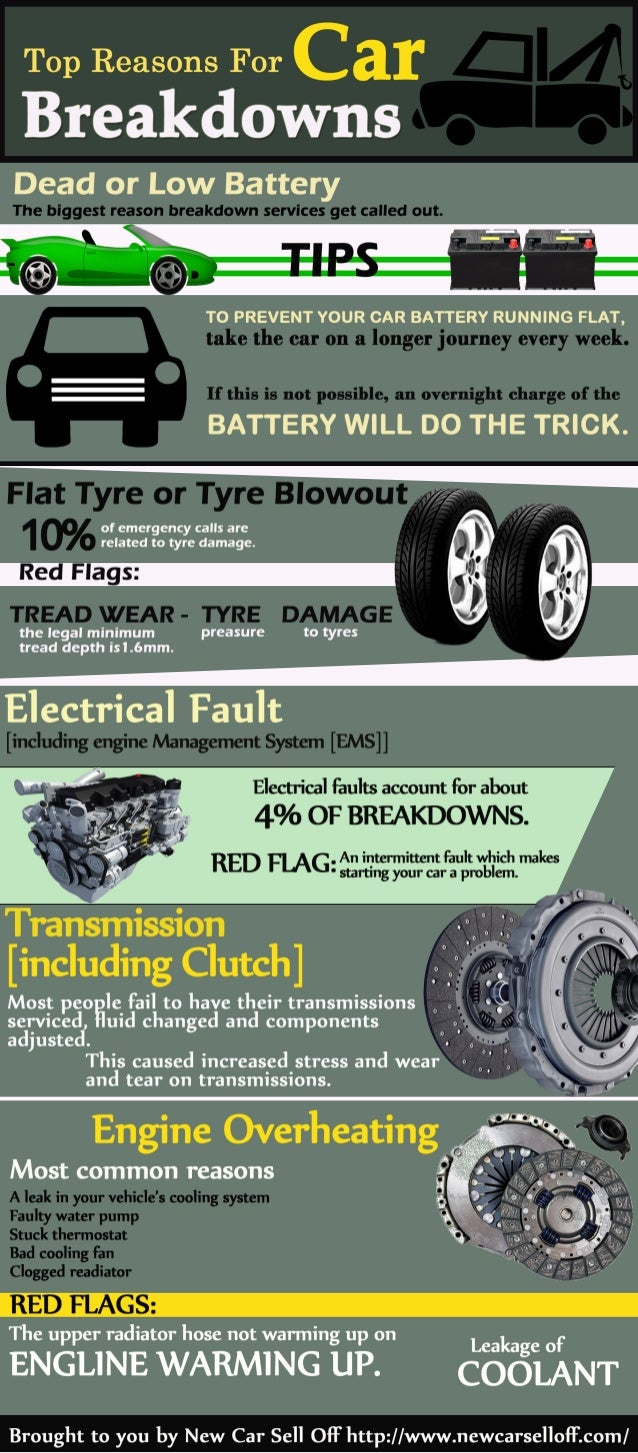 Top Reasons For  Breakdowns  Dead or Low Battery     TO PREVENT YOUR CAR BATTERY RUNNING FLAT,   BATTERY WILL DO THE TRICK...
