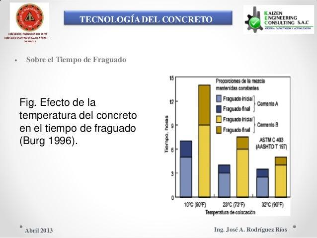 TECNOLOGÍA DEL CONCRETO COLEGIO DE INGENIEROS DEL PERÚ CONSEJO DEPARTAMENTAL DE ANCASH - CHIMBOTE • Sobre el Tiempo de Fra...