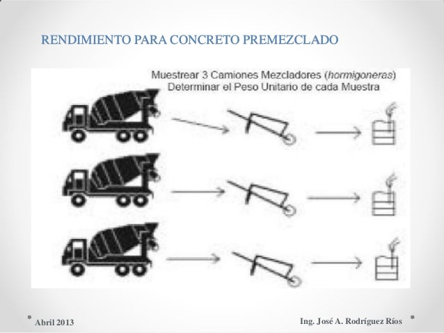RENDIMIENTO PARA CONCRETO PREMEZCLADO Ing. José A. Rodríguez RíosAbril 2013