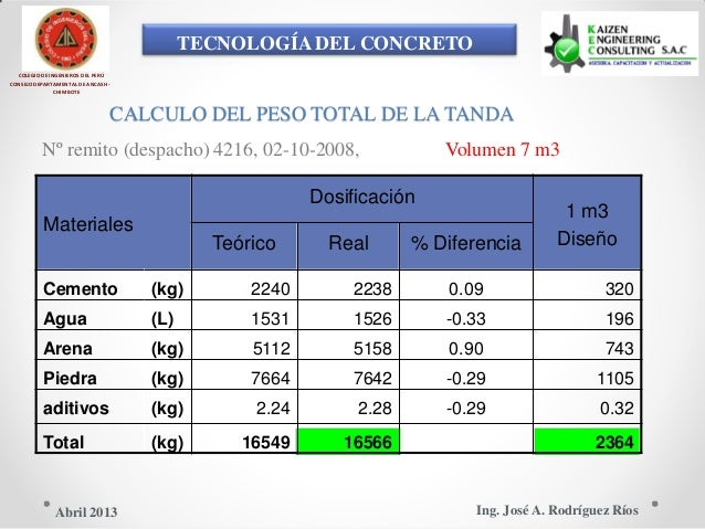 TECNOLOGÍA DEL CONCRETO COLEGIO DE INGENIEROS DEL PERÚ CONSEJO DEPARTAMENTAL DE ANCASH - CHIMBOTE CALCULO DEL PESO TOTAL D...
