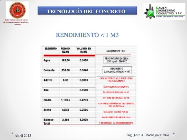 TECNOLOGÍA DEL CONCRETO COLEGIO DE INGENIEROS DEL PERÚ CONSEJO DEPARTAMENTAL DE ANCASH - CHIMBOTE RENDIMIENTO < 1 M3 Ing. ...