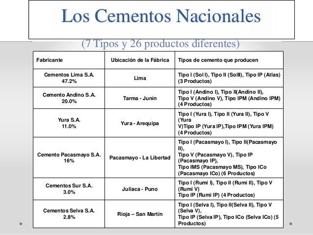 Fabricante Ubicación de la Fábrica Tipos de cemento que producen Cementos Lima S.A. 47.2% Lima Tipo I (Sol I), Tipo II (So...