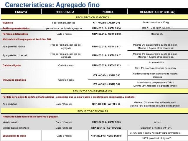 Características: Agregado fino ENSAYO FRECUENCIA NORMA REQUISITO (NTP 400.037) REQUISITOS OBLIGATORIOS Muestreo 1 por sema...