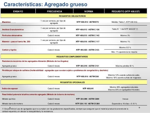 Características: Agregado grueso ENSAYO FRECUENCIA NORMA REQUISITO (NTP 400.037) REQUISITOS OBLIGATORIOS 1 vez por semana,...