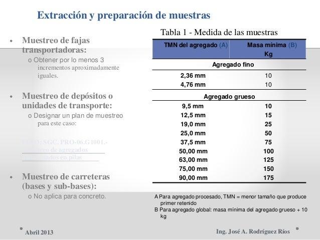 Extracción y preparación de muestras Tabla 1 - Medida de las muestras • Muestreo de fajas TMN del agregado (A) Masa mínima...