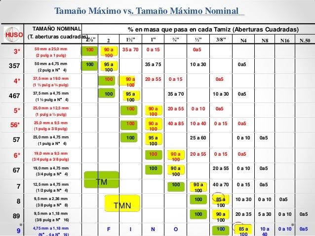 Tamaño Máximo vs. Tamaño Máximo Nominal TAMAÑO NOMINAL % en masa que pasa en cada Tamiz (Aberturas Cuadradas) HUSO (T. abe...