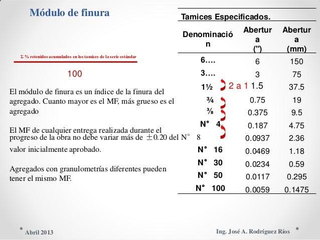 """Módulo de finura Tamices Especificados. Abertur Abertur Denominació a a n ("""") (mm) Σ % retenidos acumulados en los tamices..."""