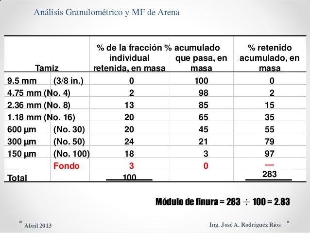 Análisis Granulométrico y MF de Arena % de la fracción % acumulado % retenido individual que pasa, en acumulado, en Tamiz ...