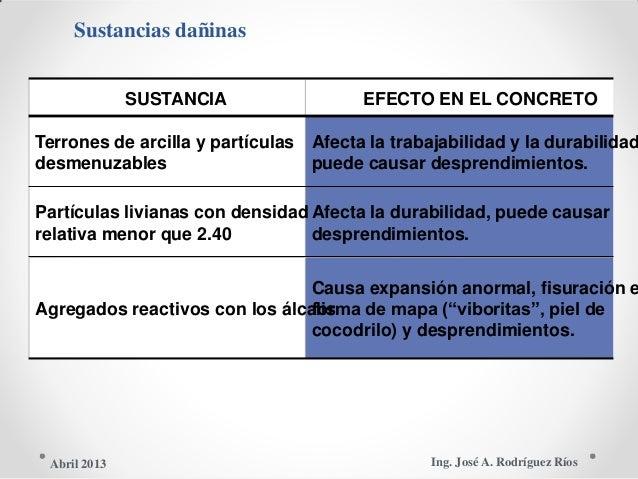 Sustancias dañinas SUSTANCIA EFECTO EN EL CONCRETO Terrones de arcilla y partículas Afecta la trabajabilidad y la durabili...
