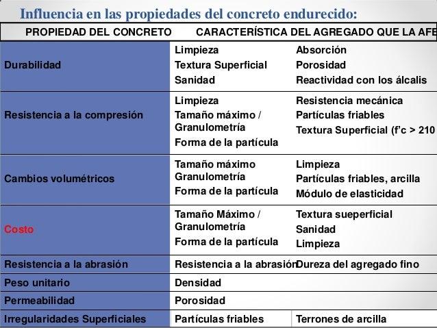 Influencia en las propiedades del concreto endurecido: PROPIEDAD DEL CONCRETO CARACTERÍSTICA DEL AGREGADO QUE LA AFE Limpi...
