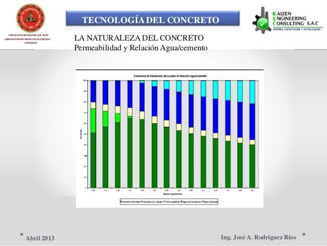 TECNOLOGÍA DEL CONCRETO COLEGIO DE INGENIEROS DEL PERÚ LA NATURALEZA DEL CONCRETOCONSEJO DEPARTAMENTAL DE ANCASH - CHIMBOT...