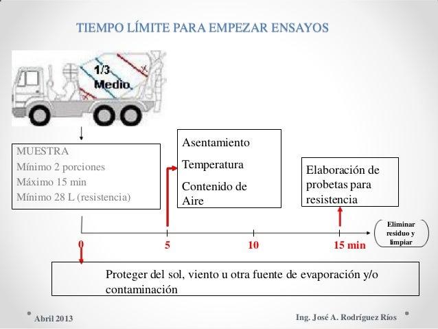 TIEMPO LÍMITE PARA EMPEZAR ENSAYOS Asentamiento MUESTRA Temperatura Elaboración deMínimo 2 porciones probetas paraMáximo 1...