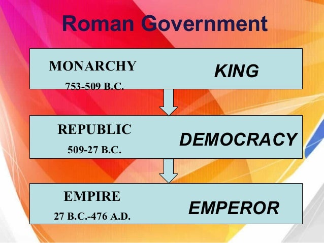 Roman Empire Political Economic Social Best