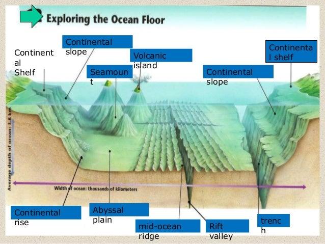 ... Present Oceans; 4.