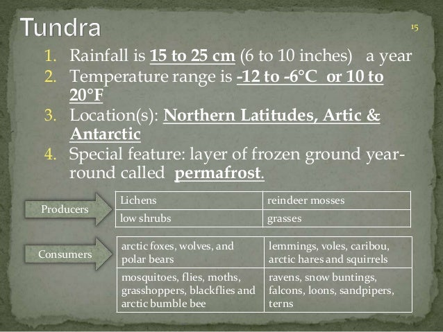 1. Rainfall is 15 to 25 cm (6 to 10 inches) a year  2. Temperature range is -12 to -6°C or 10 to  20°F  3. Location(s): No...