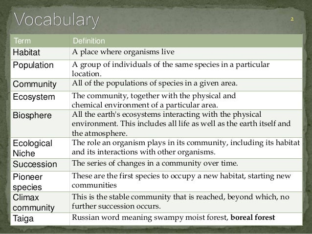 Term Definition  Habitat A place where organisms live  Population A group of individuals of the same species in a particul...