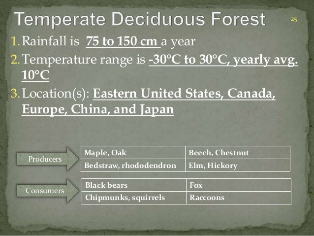 25  1.Rainfall is 75 to 150 cm a year  2.Temperature range is -30°C to 30°C, yearly avg.  10°C  3.Location(s): Eastern Uni...