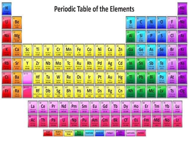 Origin of names of elements elements latin names symbols sodium natrium na potassium kalium k copper cuprum cu iron ferrum fe 10 urtaz Gallery