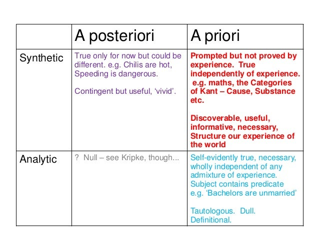 priori vs posterior knowledge essay Define a priori: deductive a priori knowledge is knowledge that comes from the power of reasoning based on self-evident truths so, for example.